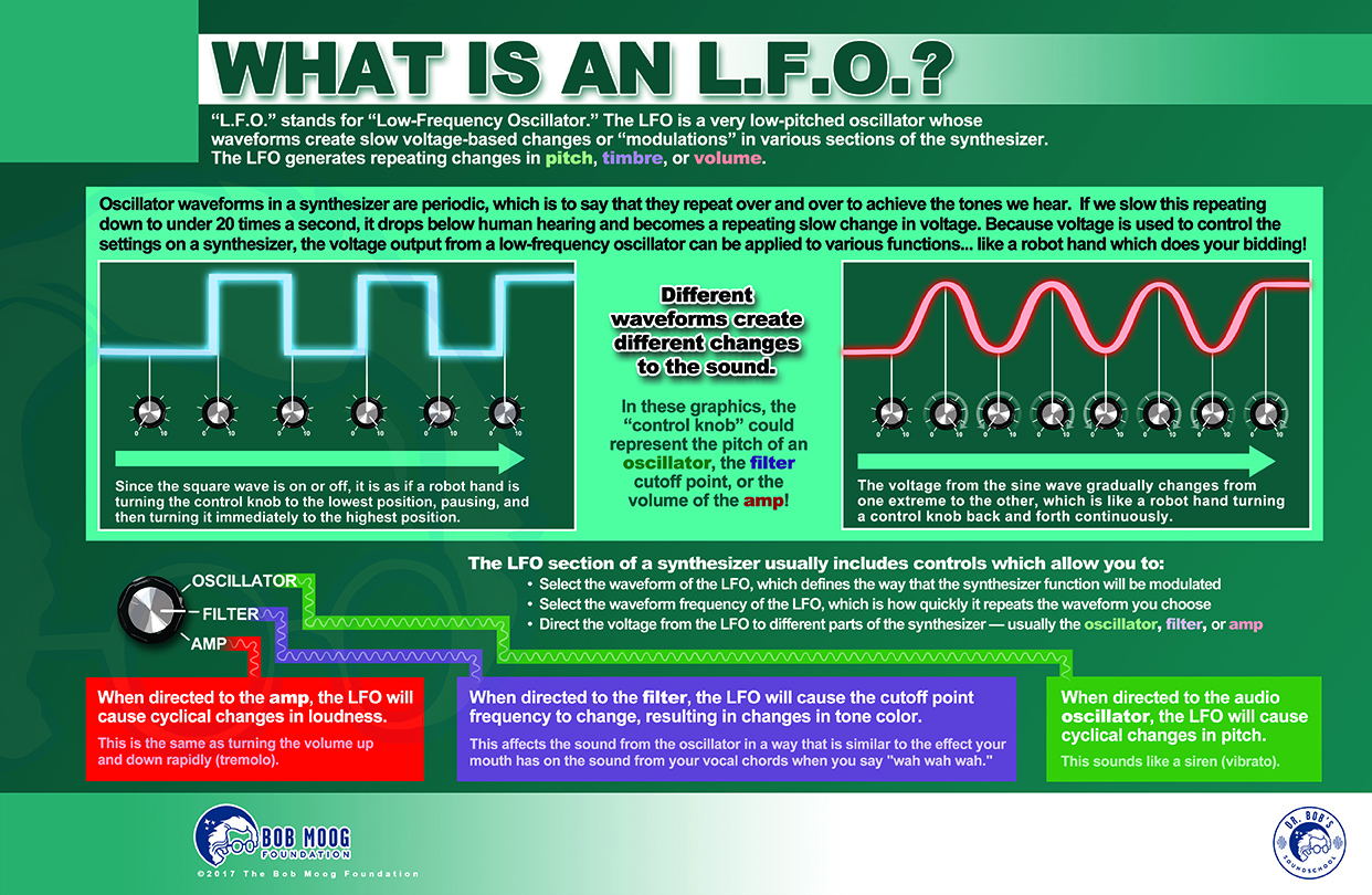 What is an LFO?
